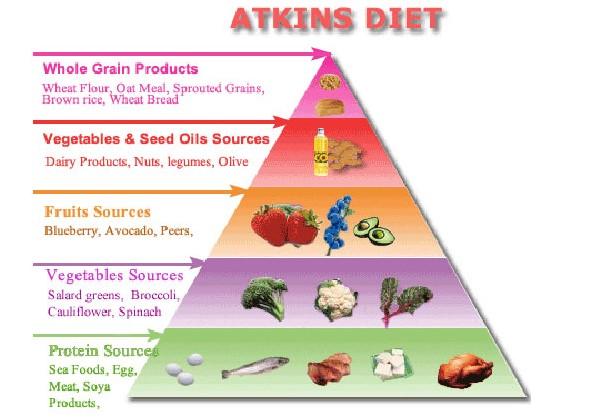 Mục đích của chế độ ăn kiêng Atkins là thay đổi thói quen ăn uống của bạn để giúp bạn giảm cân